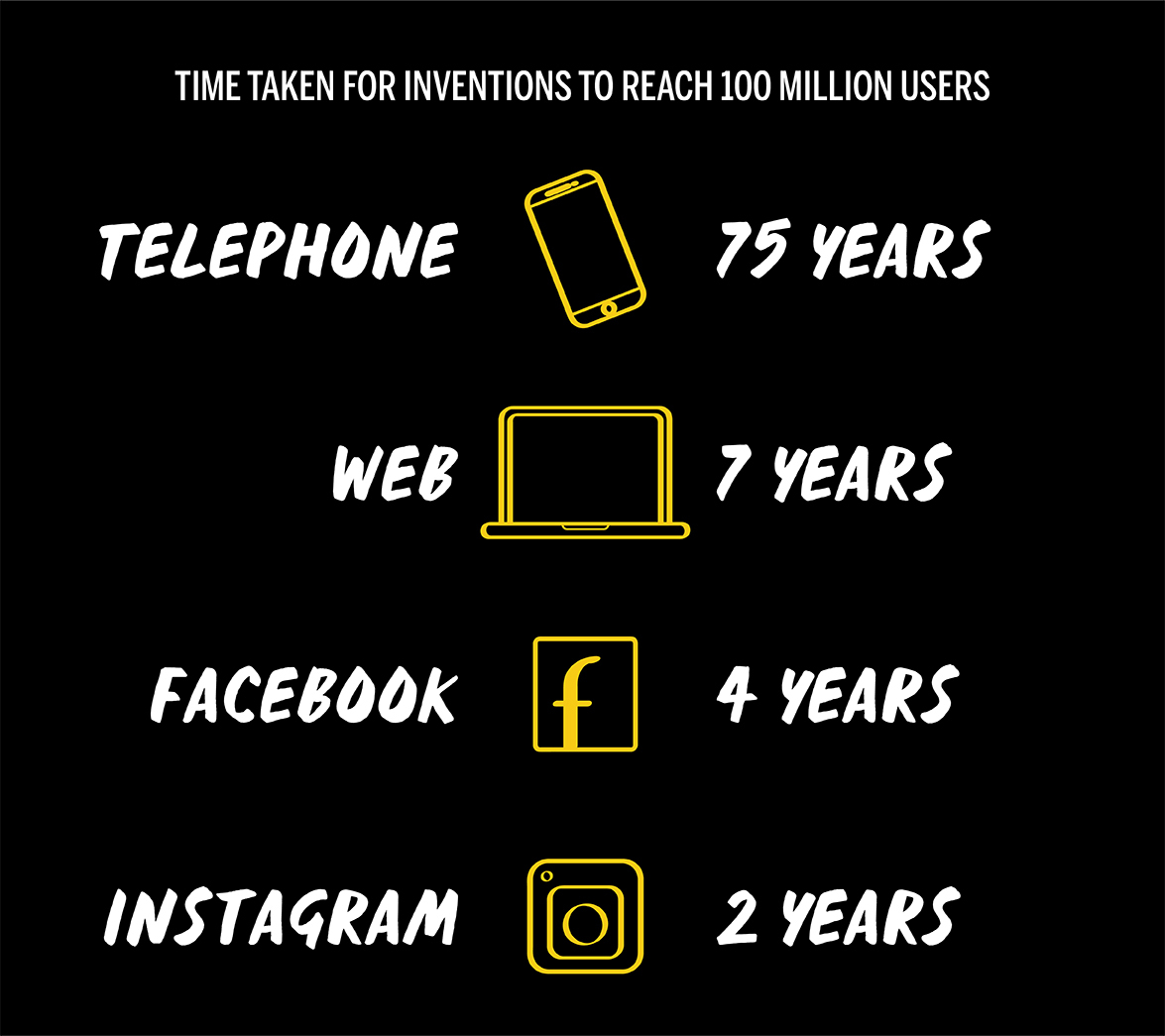 Challenger Vs Traditional invention years